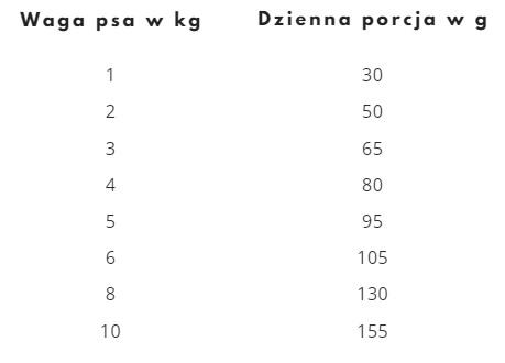 Rekomendowana dzienna porcja suchej karmy dla psów ras małych Mera Pure Sensitive Mini Łosoś i ryż